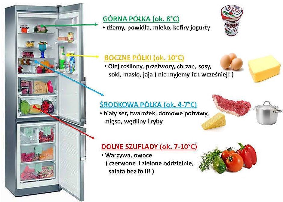 przemeblowanie-w-lodówce-1