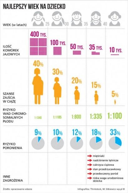 ciaza_wiek_infografika_610_a