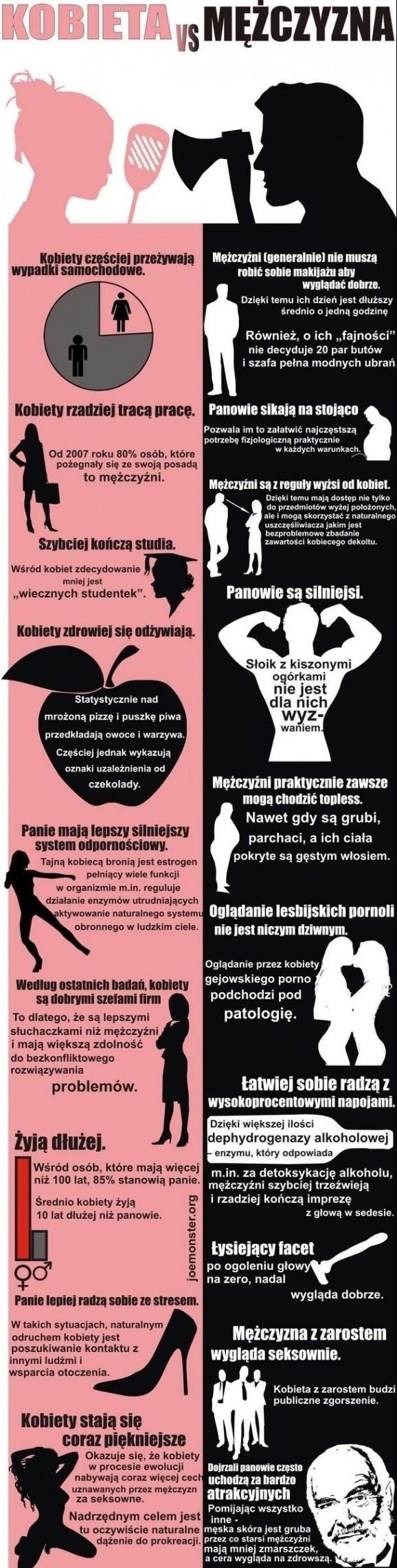 mezczyzna-vs-kobieta