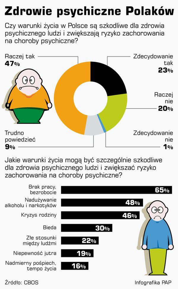 Zdrowie psychiczne Polaków