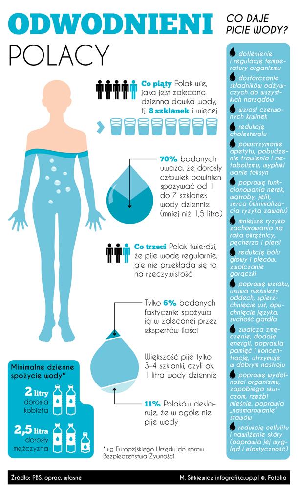woda_spozycie_zalety_infografika_610