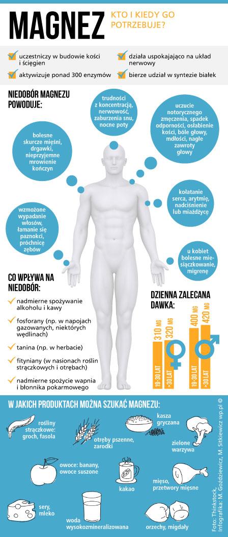 magnez_infografika