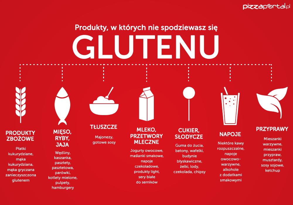 infografika_gluten