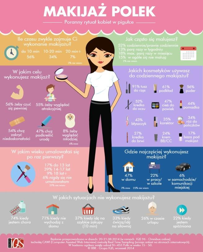 iibr-makijażpolek-infografika