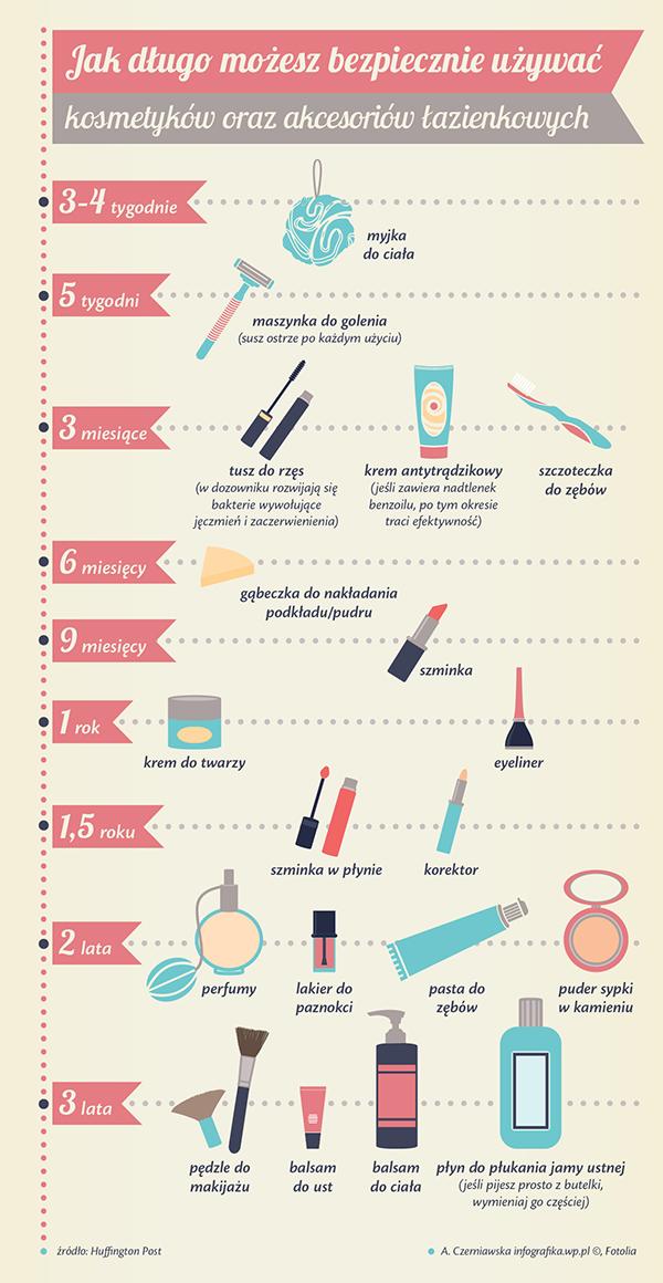 kosmetyki_infografika