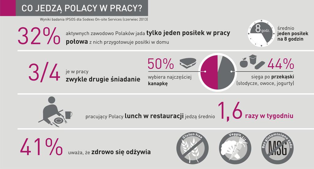 sodexo_infografika_do_badania_co_jedza_polacy_w_pracy