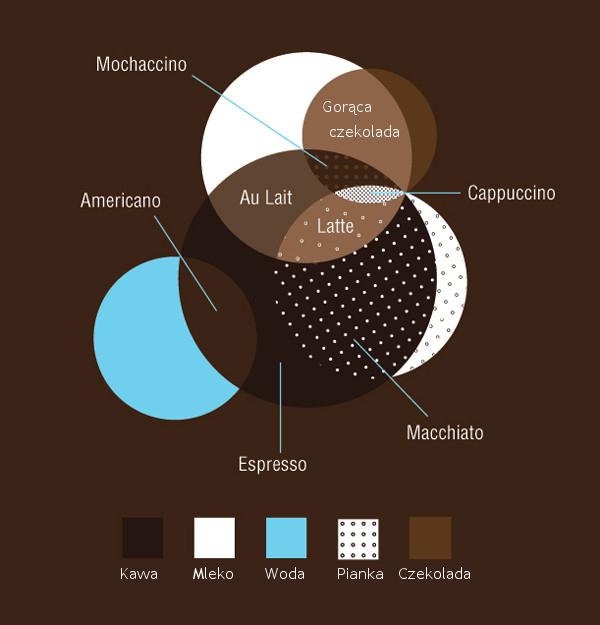 Infografika-Ile-jest-kawy-w-Twoim-napoju-kawowym