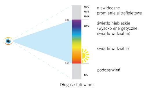 swiatlo-widzialne-2
