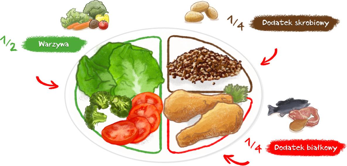 zbilansowana-dieta